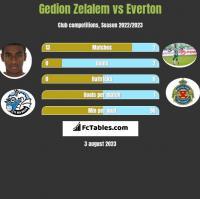 Gedion Zelalem vs Everton h2h player stats