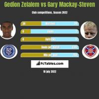 Gedion Zelalem vs Gary Mackay-Steven h2h player stats