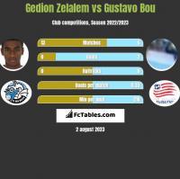 Gedion Zelalem vs Gustavo Bou h2h player stats