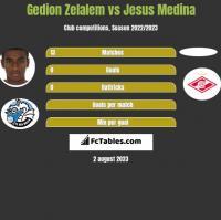 Gedion Zelalem vs Jesus Medina h2h player stats