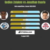 Gedion Zelalem vs Jonathan Osorio h2h player stats