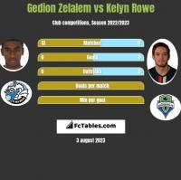 Gedion Zelalem vs Kelyn Rowe h2h player stats