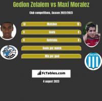 Gedion Zelalem vs Maxi Moralez h2h player stats