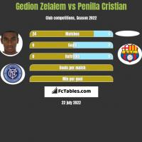 Gedion Zelalem vs Penilla Cristian h2h player stats