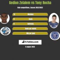 Gedion Zelalem vs Tony Rocha h2h player stats