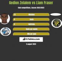 Gedion Zelalem vs Liam Fraser h2h player stats