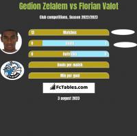 Gedion Zelalem vs Florian Valot h2h player stats