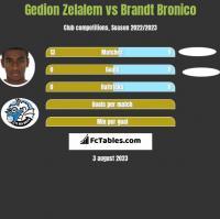 Gedion Zelalem vs Brandt Bronico h2h player stats