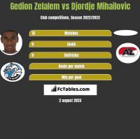 Gedion Zelalem vs Djordje Mihailovic h2h player stats
