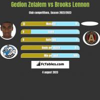 Gedion Zelalem vs Brooks Lennon h2h player stats