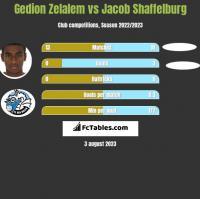 Gedion Zelalem vs Jacob Shaffelburg h2h player stats