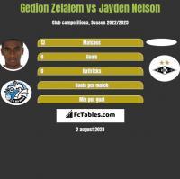 Gedion Zelalem vs Jayden Nelson h2h player stats