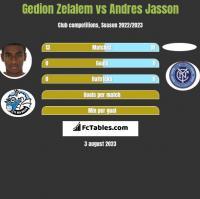 Gedion Zelalem vs Andres Jasson h2h player stats