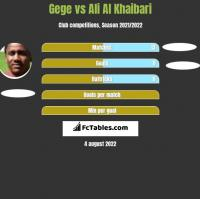 Gege vs Ali Al Khaibari h2h player stats