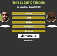 Gege vs Cedric Yambere h2h player stats