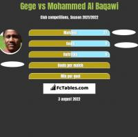 Gege vs Mohammed Al Baqawi h2h player stats