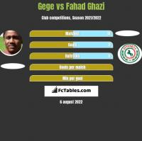 Gege vs Fahad Ghazi h2h player stats