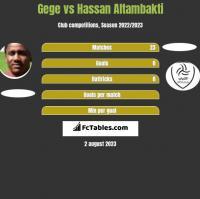 Gege vs Hassan Altambakti h2h player stats