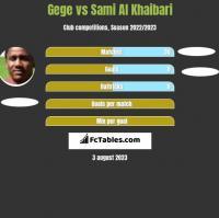 Gege vs Sami Al Khaibari h2h player stats