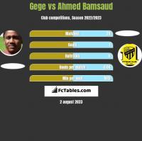 Gege vs Ahmed Bamsaud h2h player stats