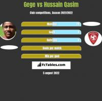 Gege vs Hussain Qasim h2h player stats