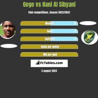 Gege vs Hani Al Sibyani h2h player stats