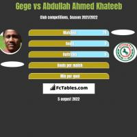 Gege vs Abdullah Ahmed Khateeb h2h player stats