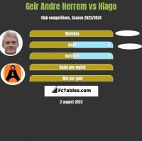 Geir Andre Herrem vs Hiago h2h player stats