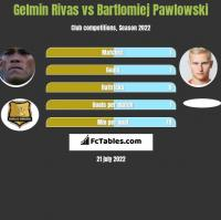 Gelmin Rivas vs Bartlomiej Pawlowski h2h player stats