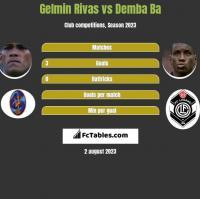 Gelmin Rivas vs Demba Ba h2h player stats