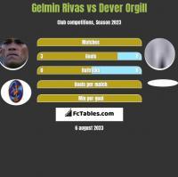 Gelmin Rivas vs Dever Orgill h2h player stats