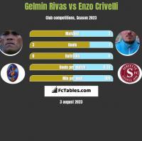Gelmin Rivas vs Enzo Crivelli h2h player stats