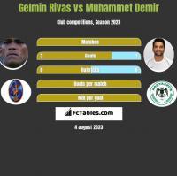 Gelmin Rivas vs Muhammet Demir h2h player stats