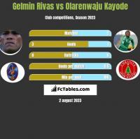 Gelmin Rivas vs Olarenwaju Kayode h2h player stats
