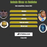 Gelmin Rivas vs Robinho h2h player stats