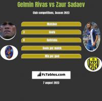 Gelmin Rivas vs Zaur Sadaev h2h player stats