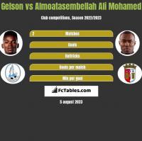 Gelson vs Almoatasembellah Ali Mohamed h2h player stats