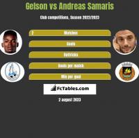 Gelson vs Andreas Samaris h2h player stats