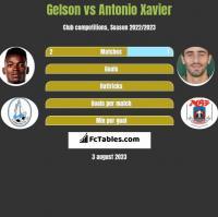 Gelson vs Antonio Xavier h2h player stats