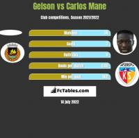 Gelson vs Carlos Mane h2h player stats