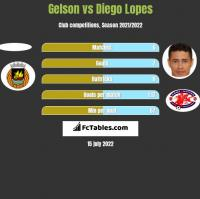 Gelson vs Diego Lopes h2h player stats