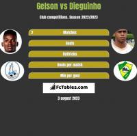 Gelson vs Dieguinho h2h player stats