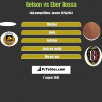 Gelson vs Eber Bessa h2h player stats