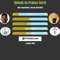 Gelson vs Franco Cervi h2h player stats