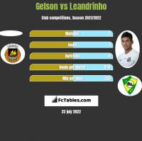 Gelson vs Leandrinho h2h player stats