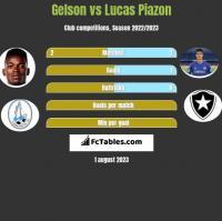 Gelson vs Lucas Piazon h2h player stats