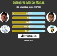 Gelson vs Marco Matias h2h player stats
