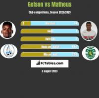 Gelson vs Matheus h2h player stats