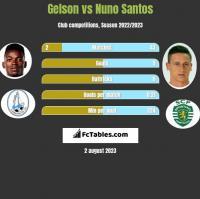 Gelson vs Nuno Santos h2h player stats