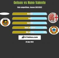 Gelson vs Nuno Valente h2h player stats